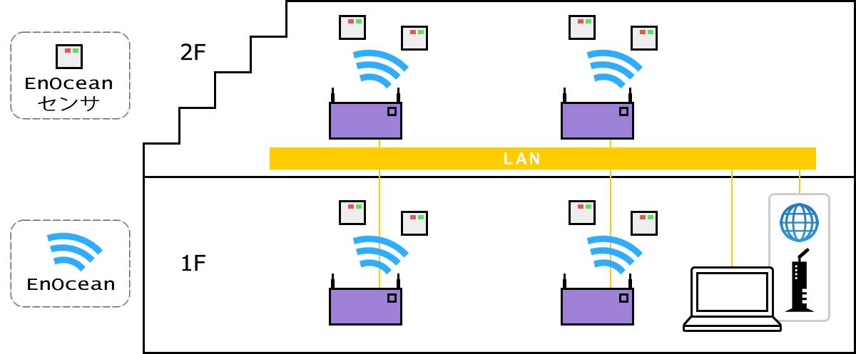 ネットワーク構築 参照