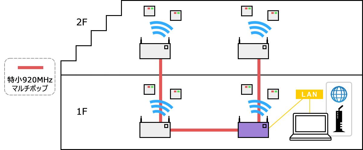 ネットワーク構築 参照2