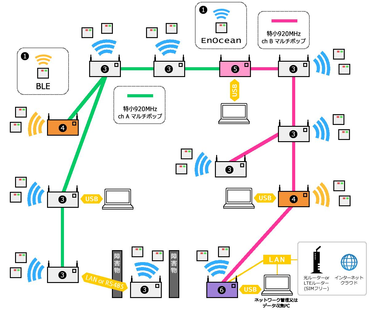 センサーネットワーク構成図
