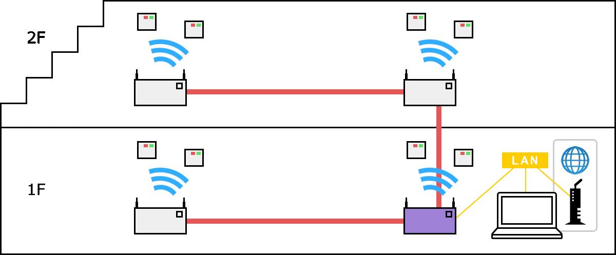ネットワーク構築 参照4