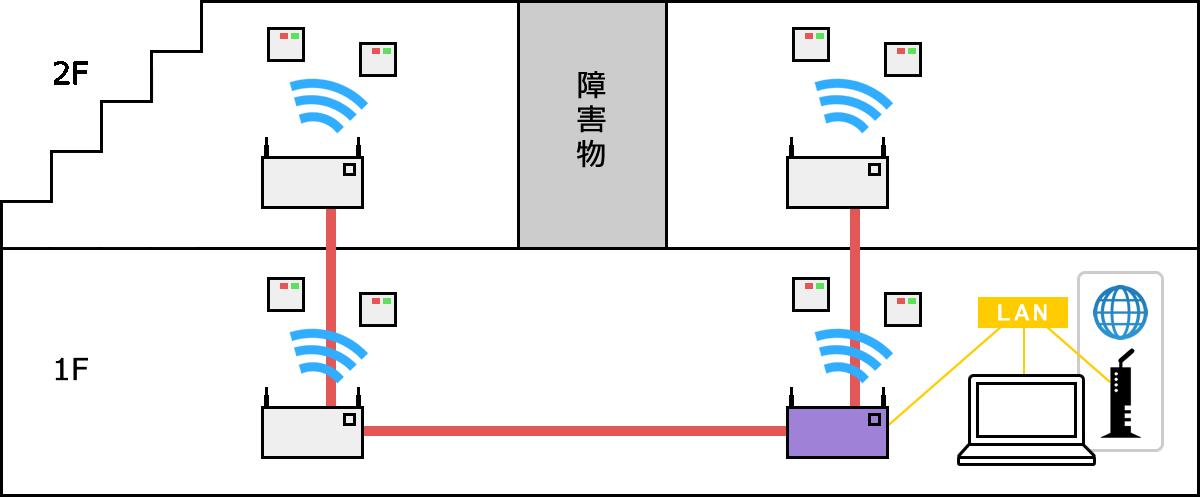 ネットワーク構築 参照5