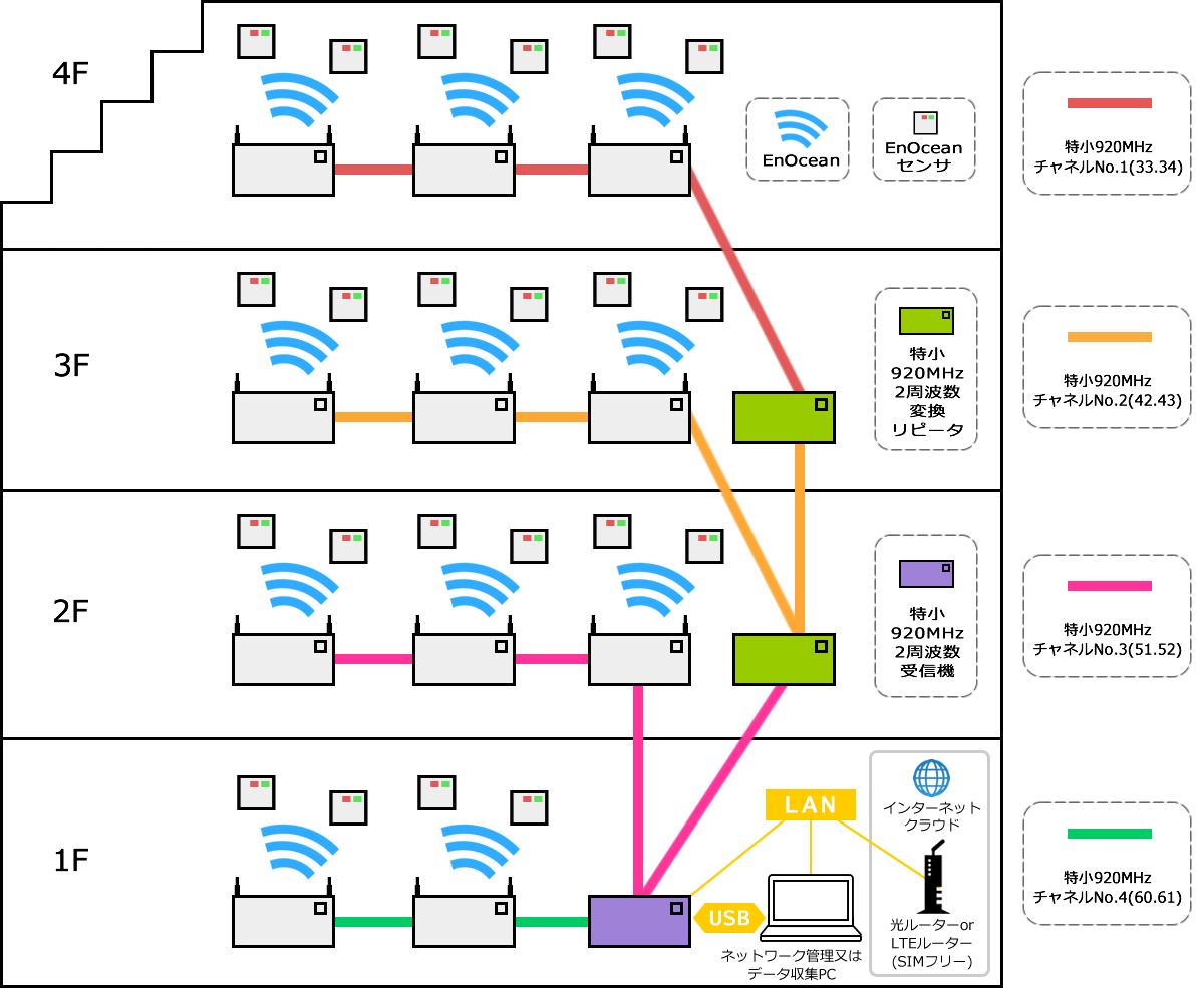ネットワーク構築 参照6