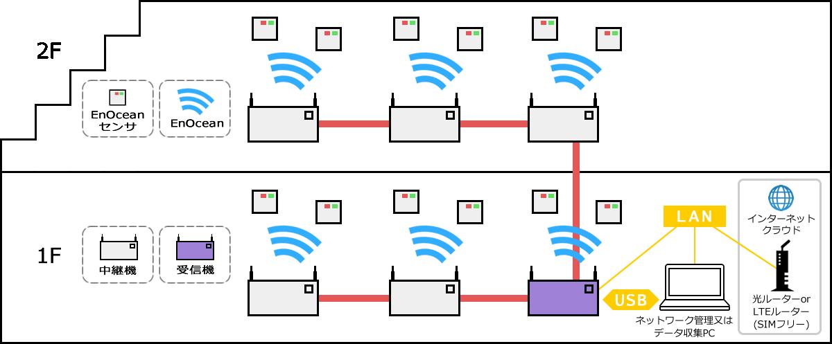 ネットワーク構築 参照3